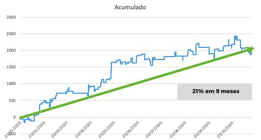 21% em 9 meses (1)